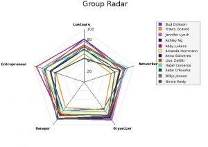 GroupRadar